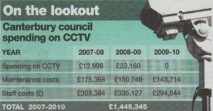 £1.4m 'scandal' of CCTV cost to the taxpayer