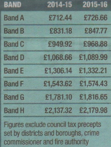 KCC council tax increase 2015-16: Comparison of 2015-16 tax bands with last year's